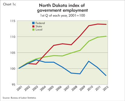 North Dakota index of government employment