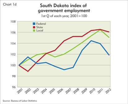 South Dakota index of government employment