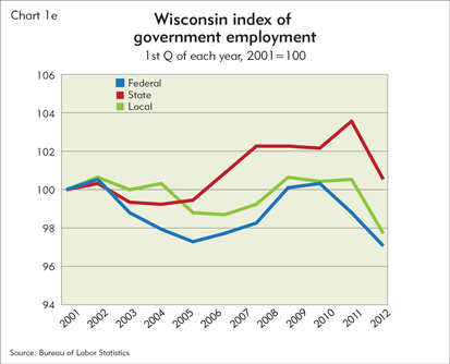Wisconsin index of government employment