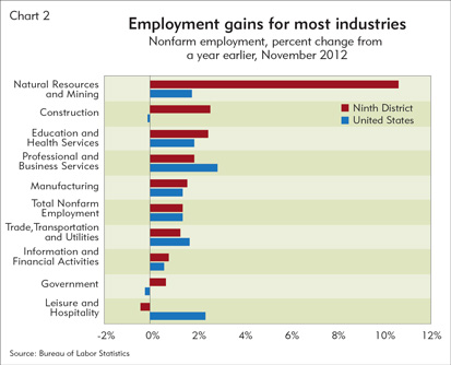 Employment gains for most industries