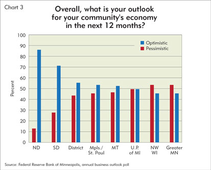 Overall, what is your outlook for your community's economy in the next 12 months?