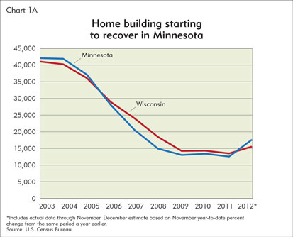 Homebuilding starting to recover in Minnesota