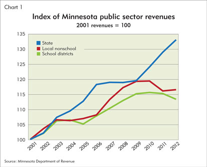Index of Minnesota public sector revenues