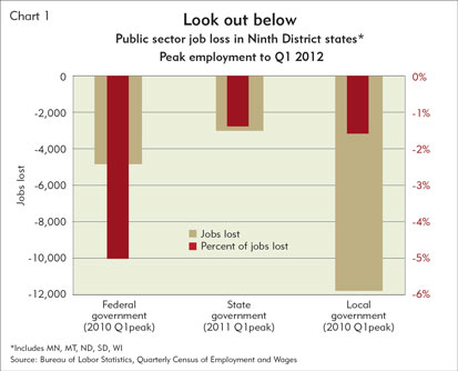Look out below - Public sector job loss in Ninth District states