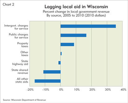 Lagging local aid in Wisconsin