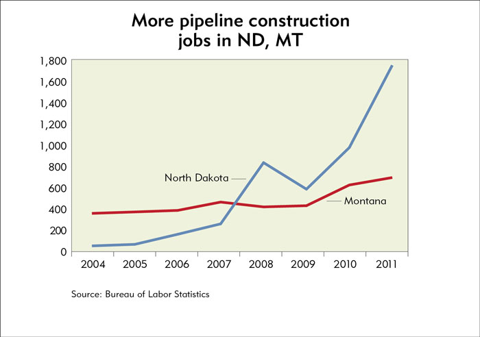 Working on the railroad - and the pipeline | Federal Reserve