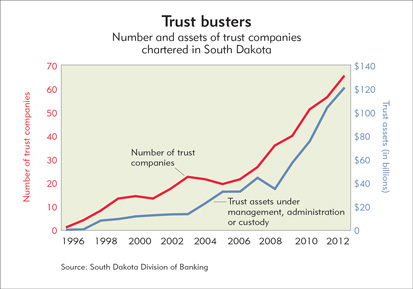 Chart: Trust busters