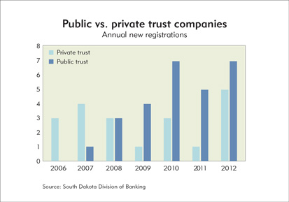 Chart: Public vs. private trust companies
