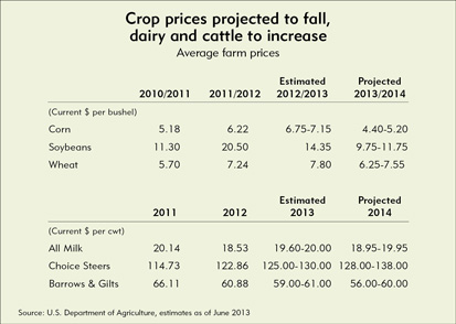 Crop prices projected to fall, dairy and cattle to increase