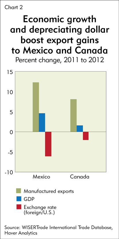 Economic growth and depreciating dollar boost export gains to Mexico and Canada