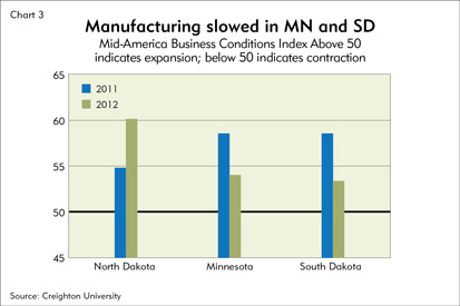 Manufacturing slowed in MN and SD