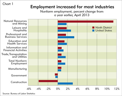 Employment increased for most industries