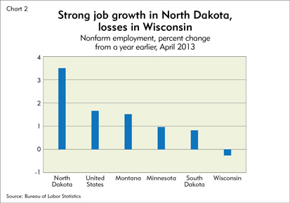 Strong job growth in North Dakota, losses in Wisconsin