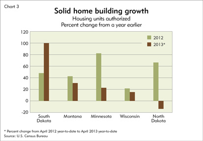 Solid home building growth