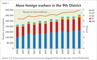 More foreign workers in the 9th District