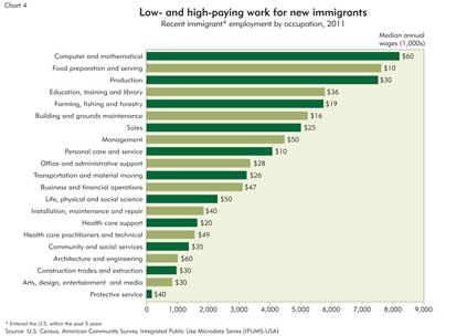 Low- and high-paying work for new immigrants