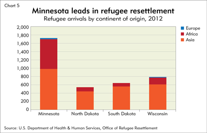 Minnesota leads in refugee resettlement