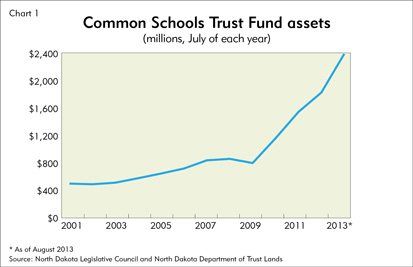 Chart: Common Schools Trust Fund assets