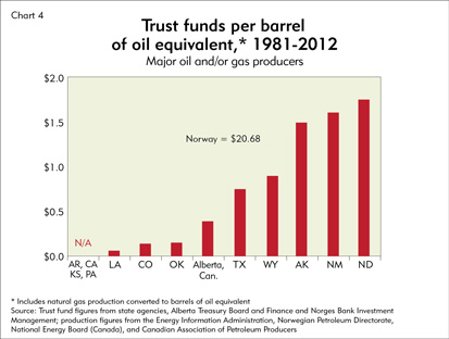 Chart: Trust funds per barrel of oil equivalent, 1981-2012
