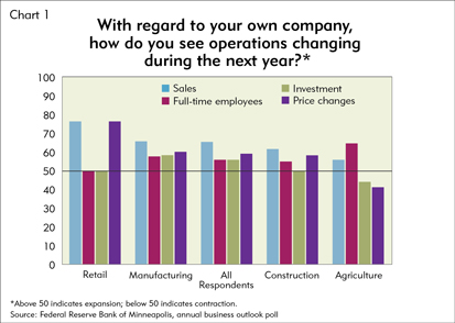 Chart 1: With regard to your own company, how do you see operations changing during the next year?