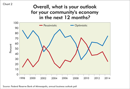Chart 2: Overall, what is your outlook for your community's economy in the next 12 months?