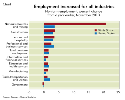 Employment increased for all industries
