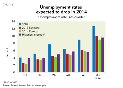 Unemployment rates expected to drop in 2014