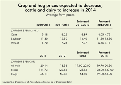 Crop and hog prices expected to decrease, cattle and dairy to increase in 2014