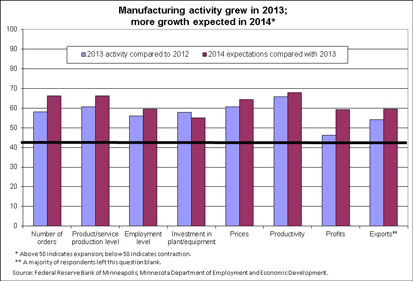Manufacturing activity grew in 2013; more growth expected in 2014