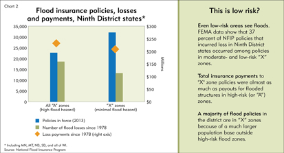Flood insurance policies, losses and payments in Ninth District states