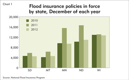 Flood insurance policies in force by state, in December of each year