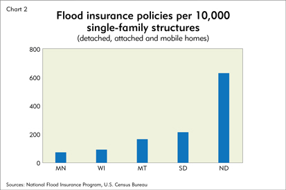 Flood insurance policies per 10,000 single-family structures