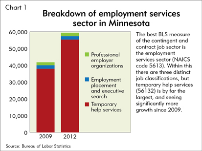 Breakdown of employment services sector