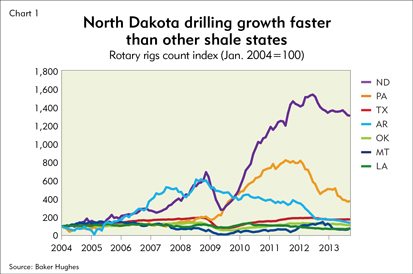 North Dakota drilling growth faster than other shale states