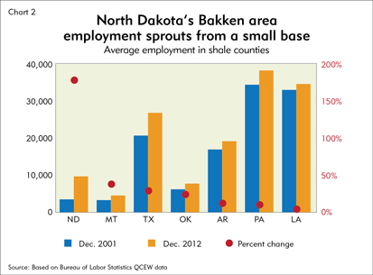 North Dakota's Bakken area employment sprouts from a small base