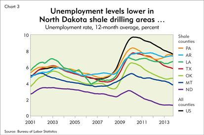 Unemployment levels lower in North Dakota shale drilling areas...