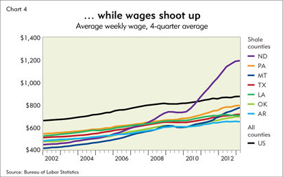 ...while wages shoot up