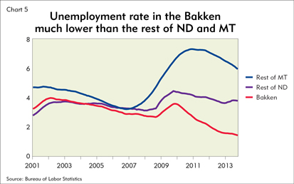 Unemployment rate in the Bakken much lower than the rest of ND and MT