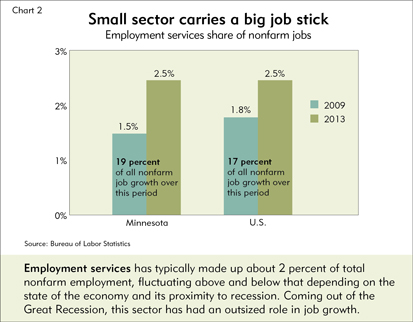 Small sector carries a big stick