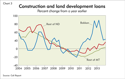 Construction and land development loans