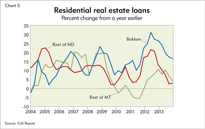 Residential real estate loans