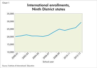 International enrollments, Ninth District states