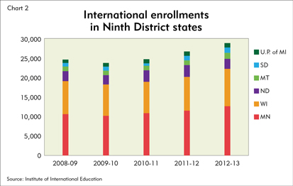 International enrollments in Ninth District states