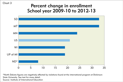 Percent change in enrollment