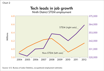 Tech leads in job growth