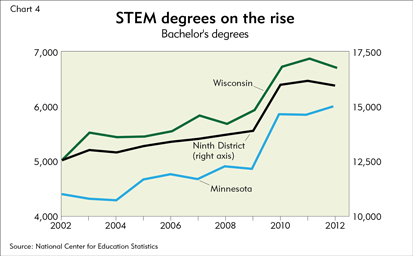 STEM degrees on the rise