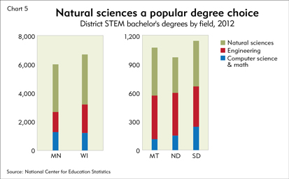 Natural sciences a popular degree choice