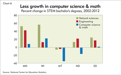 Less growth in computer science & math