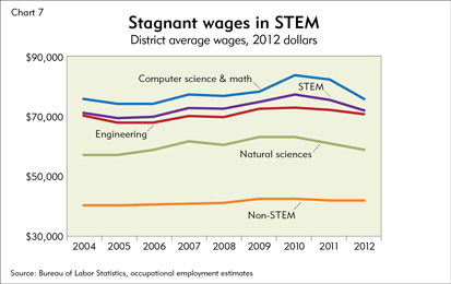 Stagnant wages in STEM