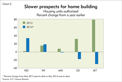 Slower prospects for home building